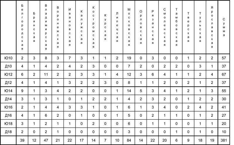 Статистика первенства ЦФО по шахматам