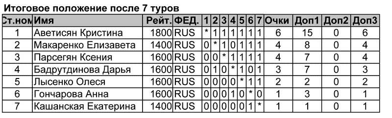 Итоговая таблица первенства цфо по быстрым шахматам турнира девушек до 10 лет