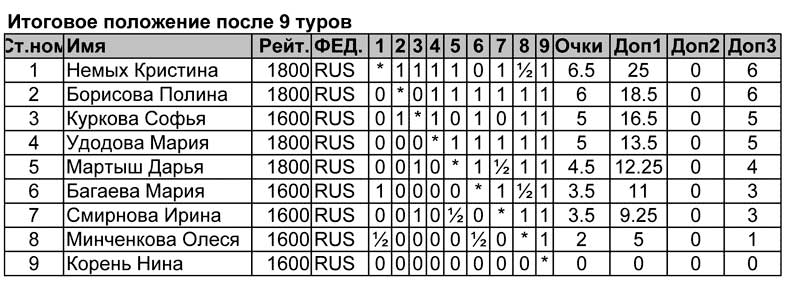 Итоговая таблица первенства цфо по быстрым шахматам турнира девушек до 12 лет