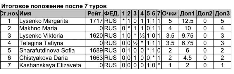 Итоговая таблица первенства цфо по быстрым шахматам турнира девушек до 14 лет