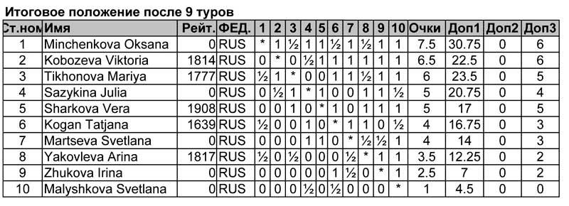 Итоговая таблица первенства цфо по быстрым шахматам турнира девушек до 16 лет