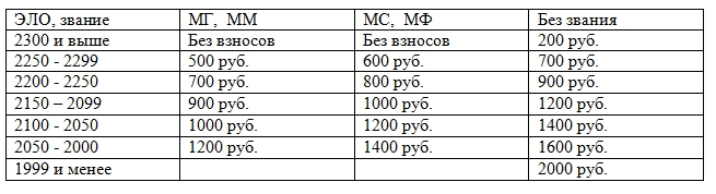 таблица взносов