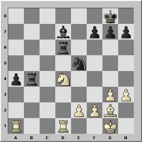 Неудачное расположение фигур в шахматной партии, так или иначе, скажется на результате