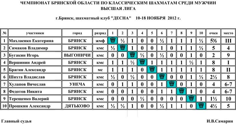 Чемпионат Брянской области по классическим шахматам среди мужчин высшая лига