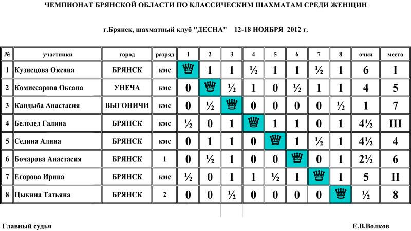 Чемпионат Брянской области по классическим шахматам среди женщин