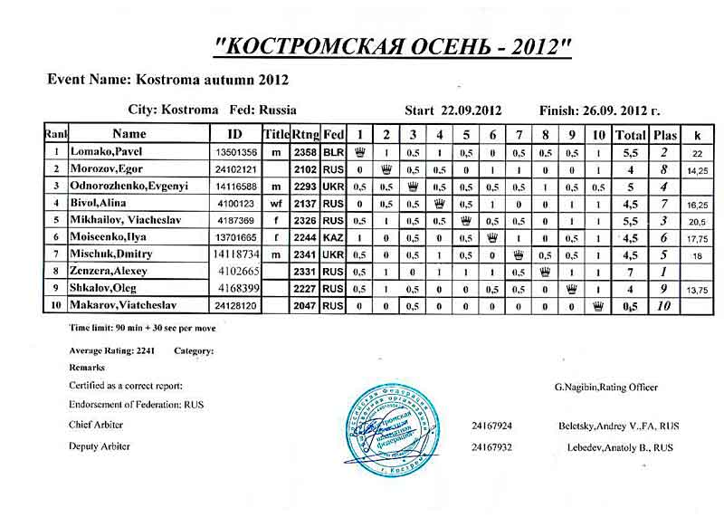 Итоговая таблица: Костромская осень 2012 шахматный турнир с нормой международного мастера