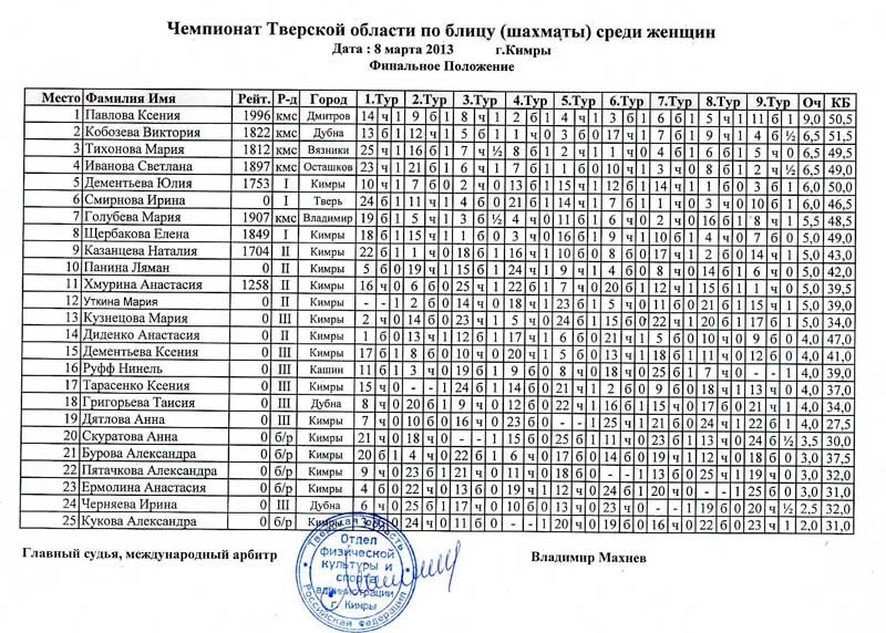Таблица чемпионата Тверской области по блицу среди женщин