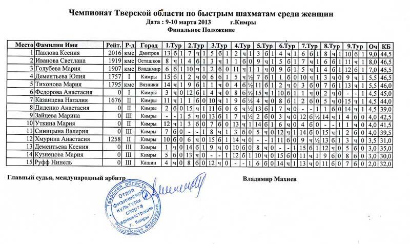 Таблица чемпионата Тверской области по быстрым шахматам среди женщин